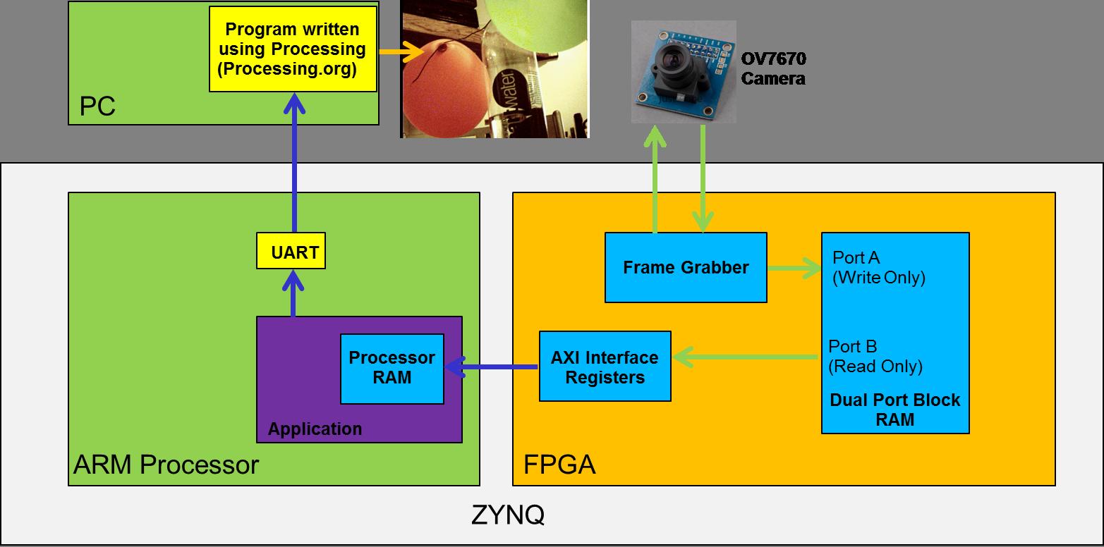 ZYBO imageprocessflow