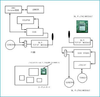 ハードウェア設計・ソフトウェア設計、FPGA設計開発