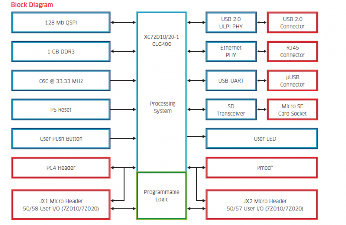 MicroZed Block Diagram