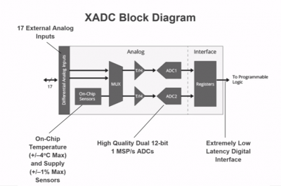 XADC BLOCK DIAGRAM