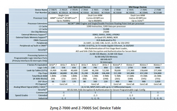 zynq-table